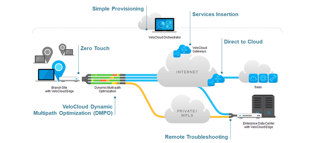 Cloud Delivered SD-WAN